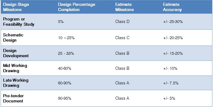 Chart - Classes